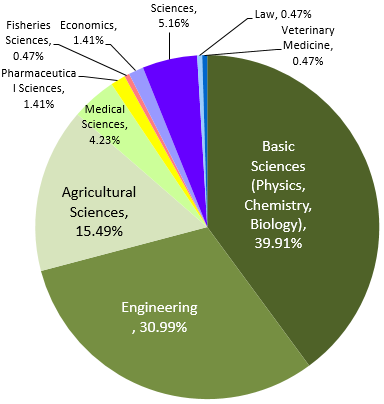 Graph of research organization staff specialized field