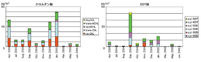 大気中の残留性有機汚染物質を測る (2005年度 24巻4号)|国環研 ...