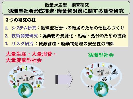 循環型社会の形成に向けた研究の取組について (2005年度 24巻6号 ...