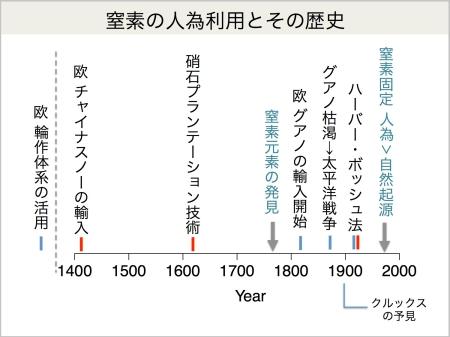 反応性窒素(2015年度 34巻6号)...