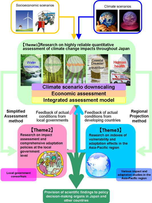 comprehensive research on climate change impact assessment