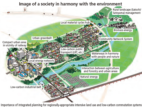 Image of society in harmony with the environment
