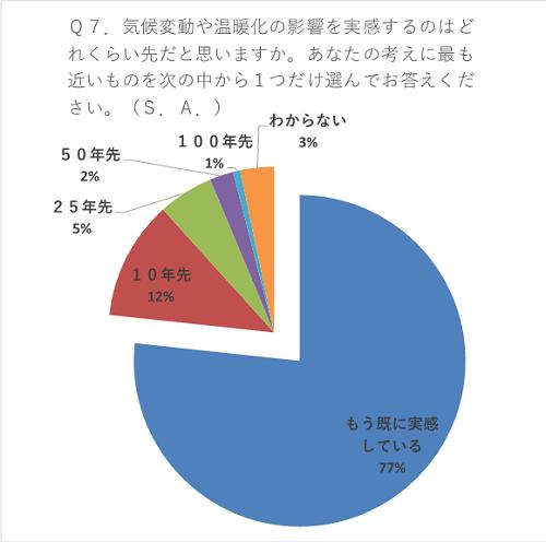 日本人の環境意識に関する世論調査結果について|2016年度|国立環境研究所