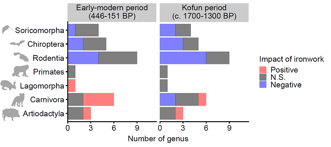 Image:Number of genera that respond negatively and positively to the impacts of ironwork. Results for two historical periods, early modern (446–151 BP) and Kofun (c. 1700–1300 BP), are shown
