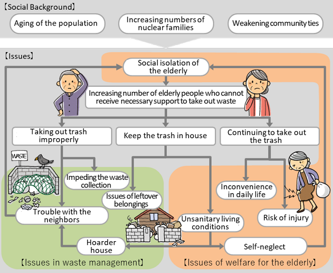 Issues related to taking out the waste by the elderly