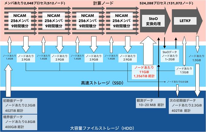 NICAM-LETKFデータ同化システムの実行の流れとデータの移動量を表した図