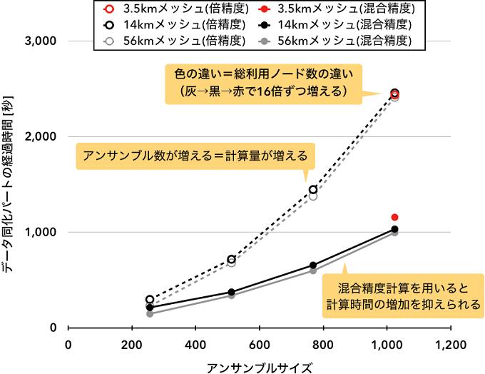 データ同化部分の計算時間の結果を表した図